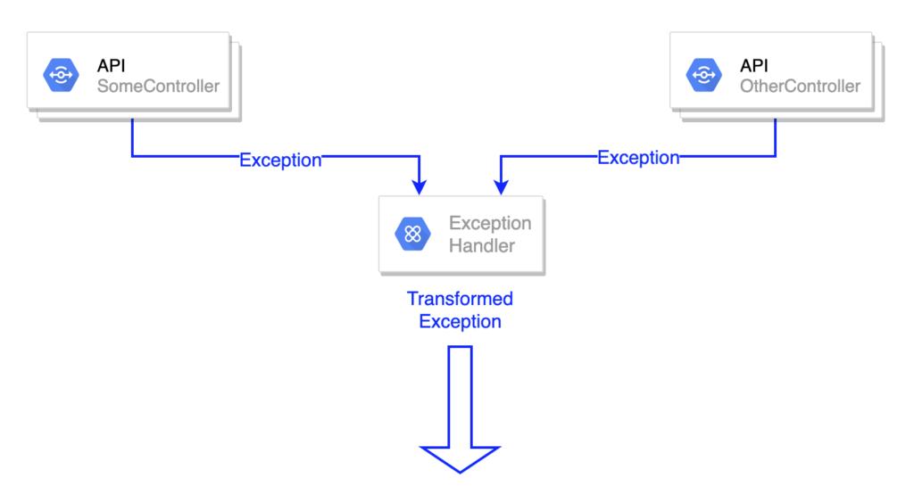 exception1