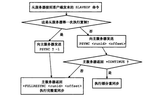 psync 运行流程,来自《Redis 设计与实现》